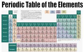Group In Periodic Table Classifying Calm The Chaos