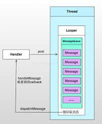 android looper android中thread handler looper messagequeue的原理分析 csdn博客