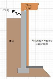 basement vapor barrier basement insulation issues
