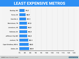 least expensive state to live in here are the most and least expensive places to live in america