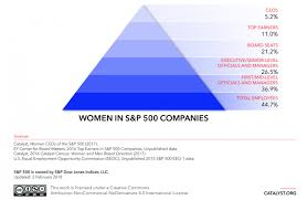 women s women in s p 500 companies catalyst