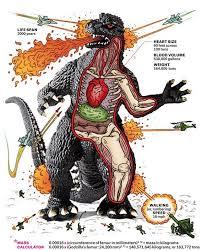 Godzilla Meme - godzilla anatomy meme by miguelbarragan55 memedroid