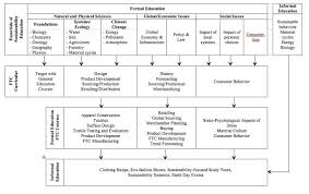integrating sustainability into a social science what are the