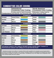 wire color code ul