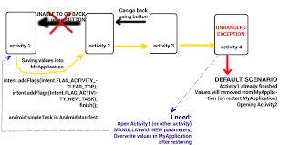 android start activity android start activity after crash stack overflow