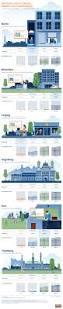 infografik wer kann sich in diesen städten ein haus leisten