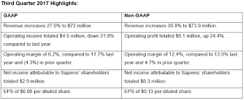 gaap useful life table sapiens reports solid improvement in third quarter 2017 financial