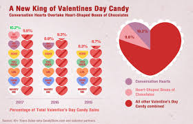 s candy hearts candy hearts vs chocolates a look at the top s day