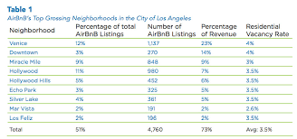 Airbnb Mansion Los Angeles The Nine Neighborhoods That Make All The Airbnb Money In La