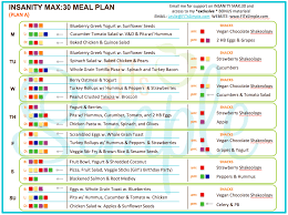 strength training nutrition guide insanity max 30 review all the details you need