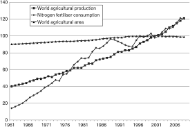 global population growth food security and food and farming for