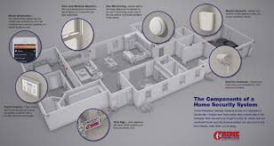 elements of a home security system visual ly