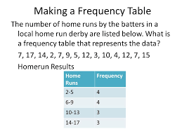 what is a frequency table chapter 12 objectives swbat make and interpret frequency tables and