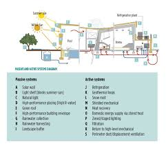 Recreation Center Floor Plan by Sustainable Design Of Recreation Facilities Sustainable