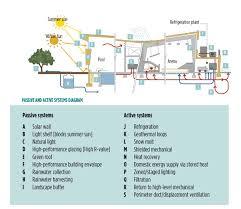 recreation center floor plan sustainable design of recreation facilities sustainable