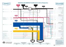 Energy Flow In Plants Concept Map Australia Sankey Diagrams