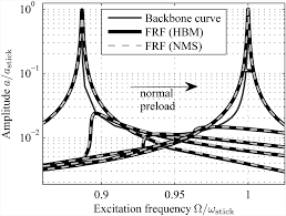 reduced order modeling based on complex nonlinear modal analysis