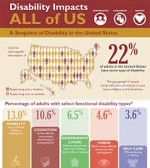 Is Being Blind A Physical Disability Disability Overview Disability And Health Ncbddd