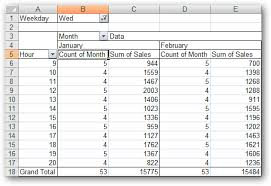 before you create a pivot table it is important to how to create a pivot table in excel 2007
