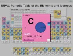 Periodic Table With Key New Interactive Electronic Version Of The Iupac Periodic Table Of