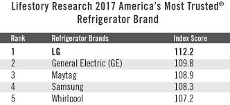 kitchen appliances brands lifestory research 2017 america u0027s most trusted kitchen appliance