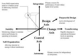 framework design systems free full text a systems based framework for design