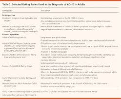 diagnosis and management of attention deficit hyperactivity