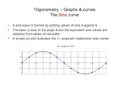 Table Of Trigonometric Values Trigonometry U2013 Graphs U0026 Curves The Sine Curve Ppt Download