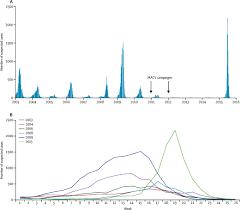 emergence of epidemic neisseria meningitidis serogroup c in niger