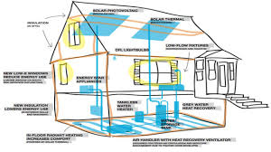 100 efficiency house plans passive solar orientation my