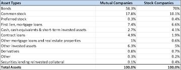 stock photo company mutual versus stock insurance companies investment portfolio