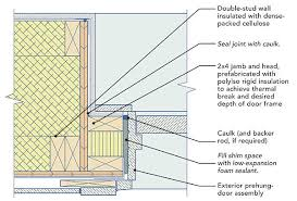 Build Exterior Door Frame Windows And Doors In Stud Walls Homebuilding