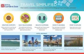 Airport Hotels Become More Than A Convenient Pit Travel Simplified Garden Inn Welcomes Travelers To