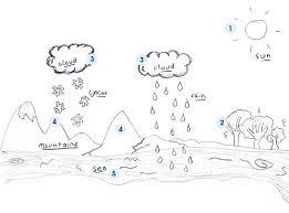 Water Cycle Worksheet Pdf Water Cycle Diagram Diagram Site