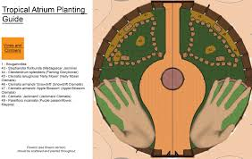 tropical atrium planting and harvesting open source details for