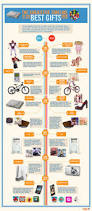 41 best toys infographics images on pinterest infographics toys the subjective timeline of the 10 best gifts ever infographic timeline example