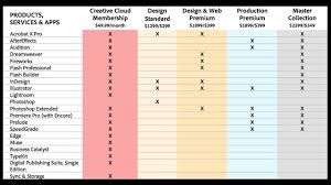creative suite 6 design standard adobe unveils creative suite 6 new creative cloud monthly