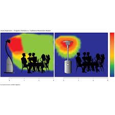Freestanding Infrared Patio Heaters by Bromic Heating Tungsten Smart Heat 38 500 Btu Propane Gas