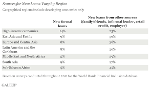 Formal Credit And Informal Credit credit cards and formal loans in developing countries