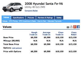 Used Car Price Estimation by Kbb Vs Nada Used Car Values