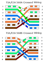 the difference between straight and crossover ethernet cables