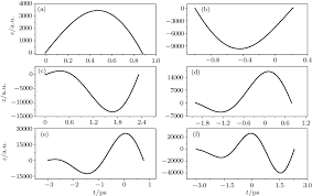 photodetachment dynamics of h ion in a harmonic potential plus a