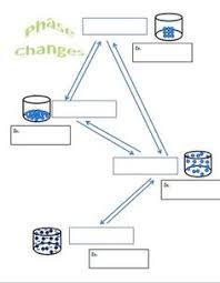 bill nye phases of matter video worksheet vídeos bill nye e