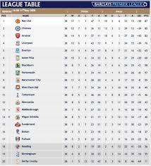 Prime League Table Barclays English Premier League Table