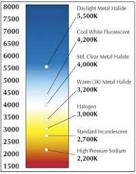 tabella conversione candele misurazione della luce intorno a lumen e kelvin