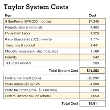 Solar Power System Cost Estimate by Pv Pergola Home Power Magazine
