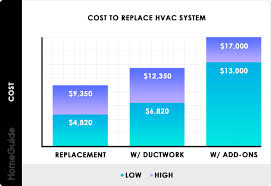 how much does it cost to install a flat pack kitchen 2021 hvac system costs installation replacement cost