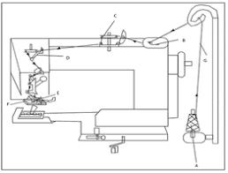 Machine Blind Stitch Blind Stitch Sewing Machine Study On Blind Stitch Sewing Machine