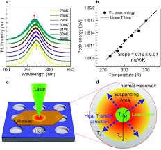 Esi Edge Banding Sinks by Thermal Conductivity Of Suspended Single Crystal Ch 3 Nh 3 Pbi 3