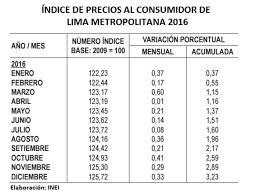 cuanto es el incremento del ipc ao 2016 inei inflación en lima metropolitana llegó a 3 23 en 2016